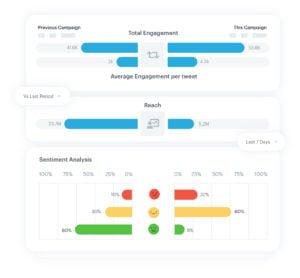 Lucidya's social listening dashboard for brands