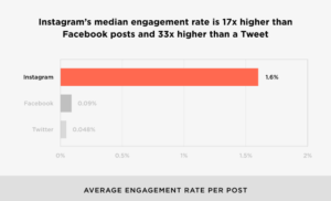 Instagram's average engagement rates compared with other platforms (Image Source)